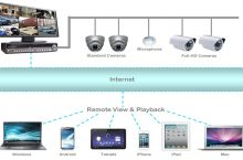 What you should know about CCTV surveillance system
